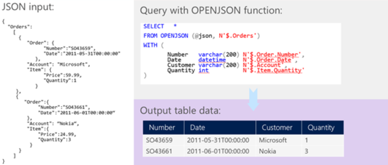 Working with JSON data in Azure SQL Database | Microsoft Docs