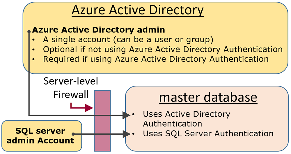 active directory thesis