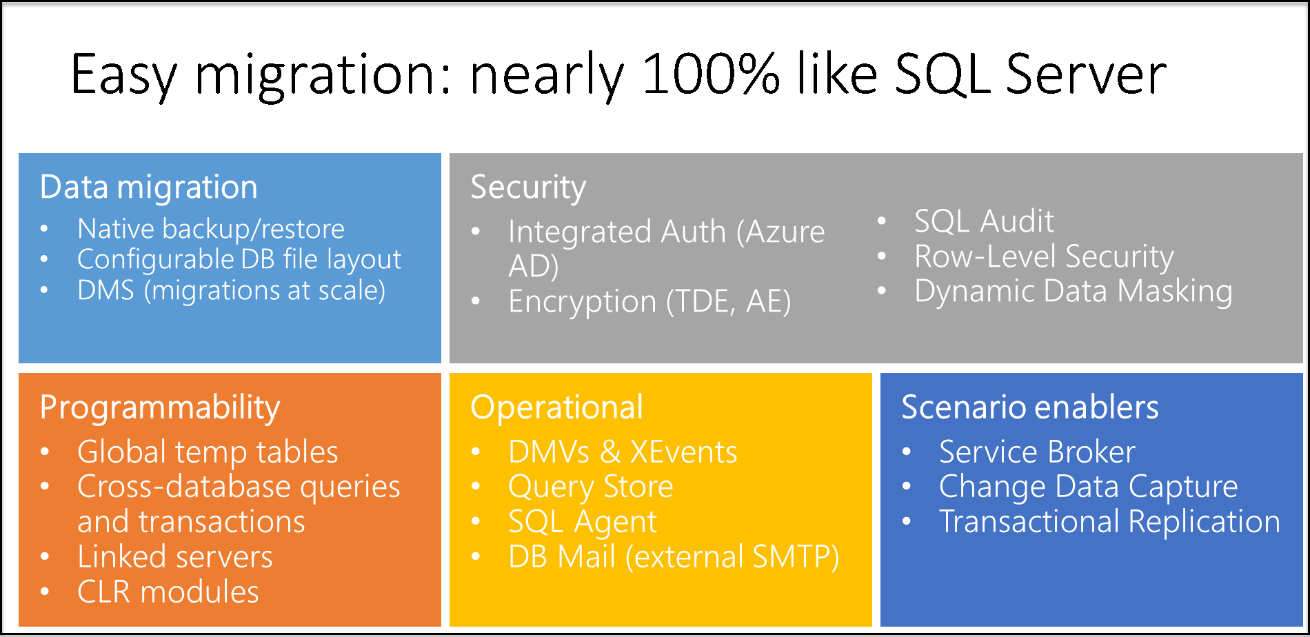 Azure SQL Database managed instance T-SQL differences