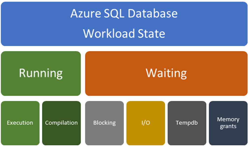 Monitoring & performance tuning - Azure SQL Database