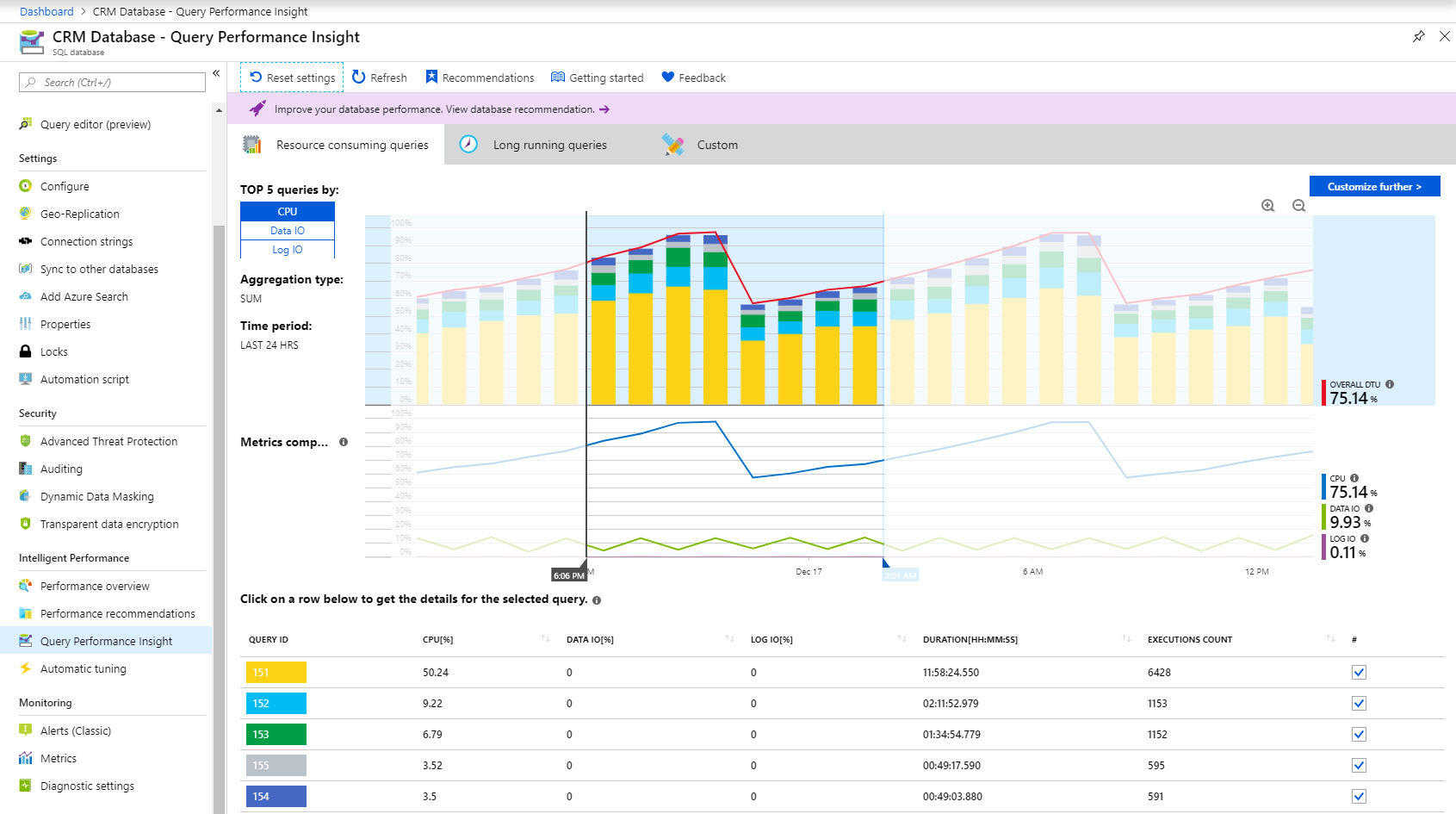 query performance insights for azure sql database microsoft docs the top line shows overall dtu% for the database while the bars show cpu% consumed by the selected queries during the selected interval for example