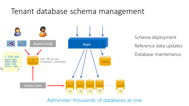 Manage Azure SQL Database schema in a multi-tenant app