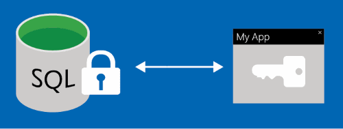 Azure SQL Database Security Overview | Microsoft Docs