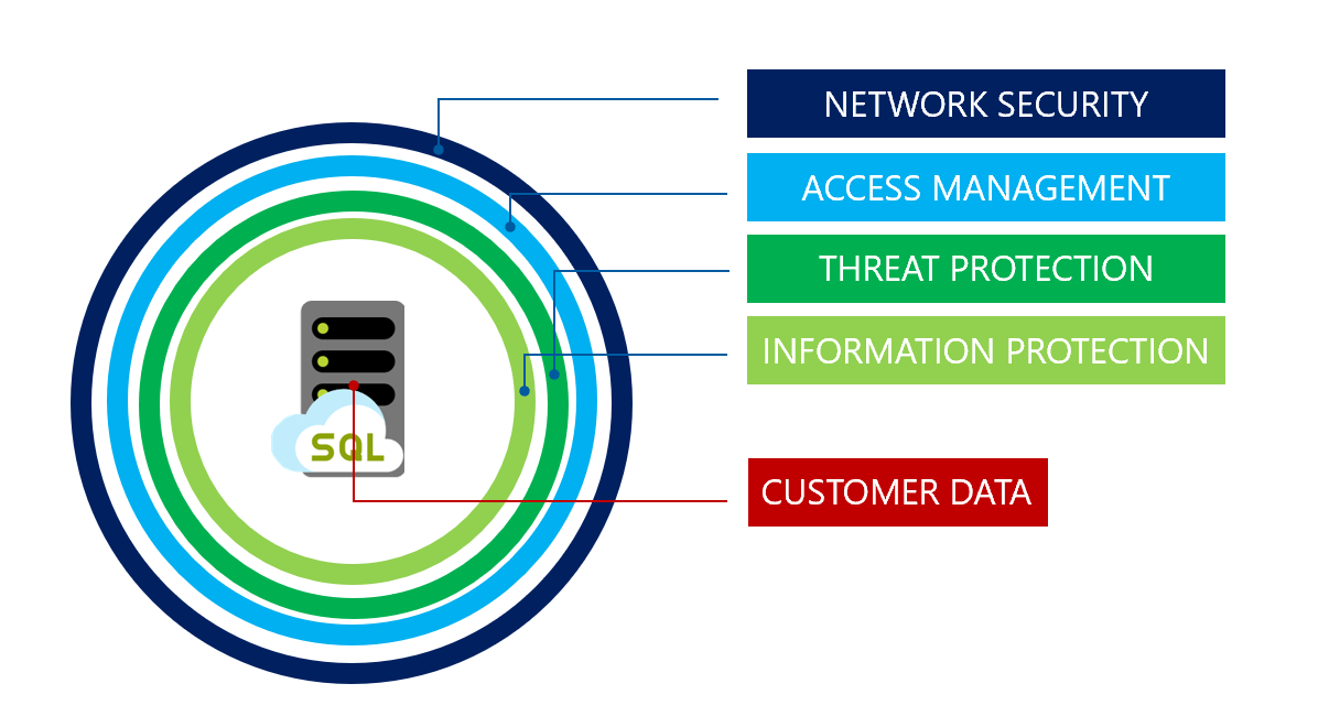 image from azure sql-database-security-overview
