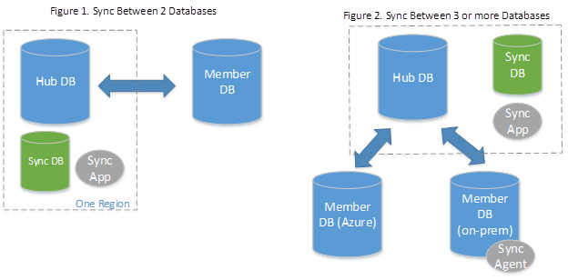 Sync data between databases