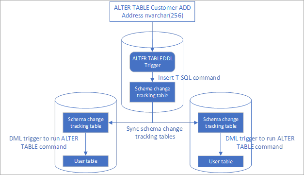 Automate the replication of schema changes in Azure SQL Data Sync