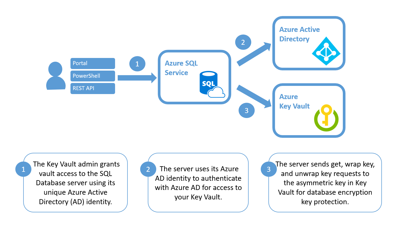 Tde Bring Your Own Key Byok Azure Sql Database Microsoft Docs Security 1st Edition Pdf Authentication Of The Server To Vault