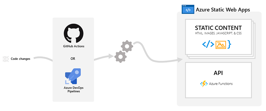 Azure Static Web Apps overview diagram
