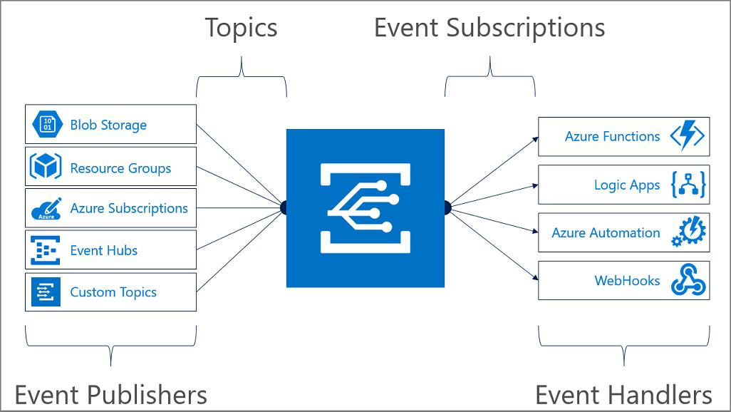 Microsoft Azure Blob Events via Microsoft