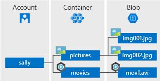 Quickstart: Azure Blob storage client library for  NET