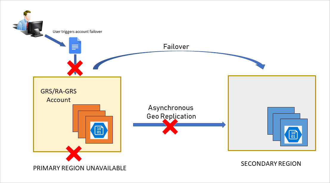 Customer initiates account failover to secondary endpoint