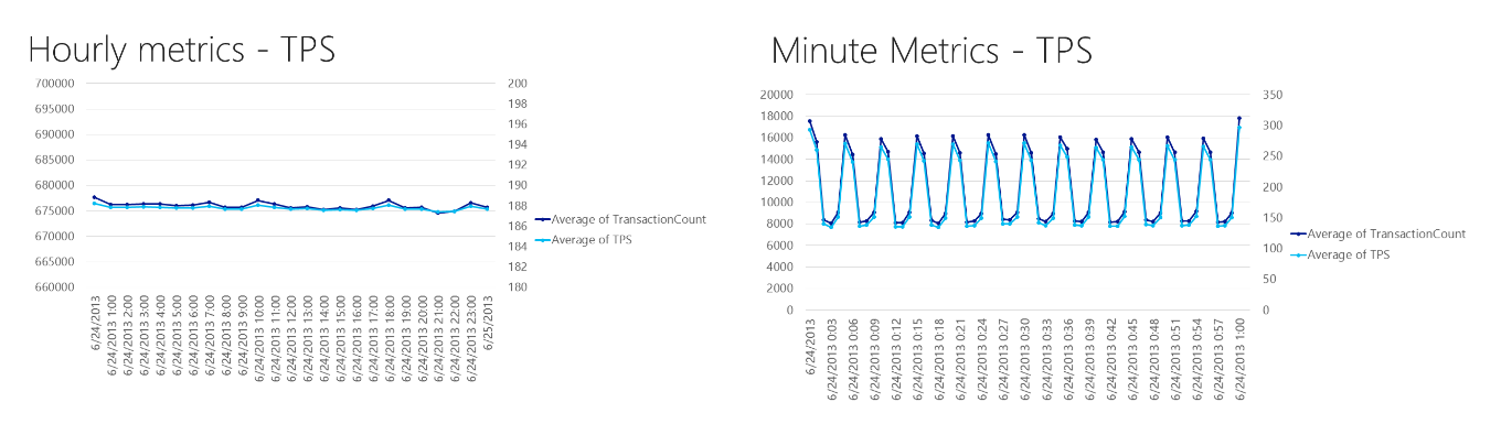 Charts that show how the averaging that occurs for hourly metrics can hide spikes in activity.