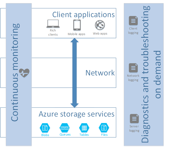 Diagram that shows the flow of information between client applications and Azure storage services.