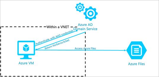 Overview - Azure Files identity-based authorization | Microsoft Docs