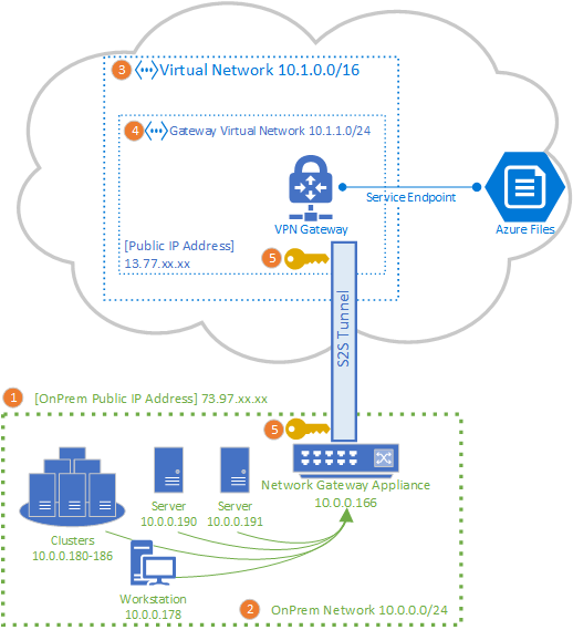 s2s topology - Azure Point To Site Vpn No Internet Access