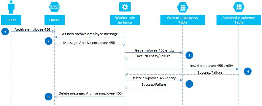 Azure storage table design patterns | Microsoft Docs