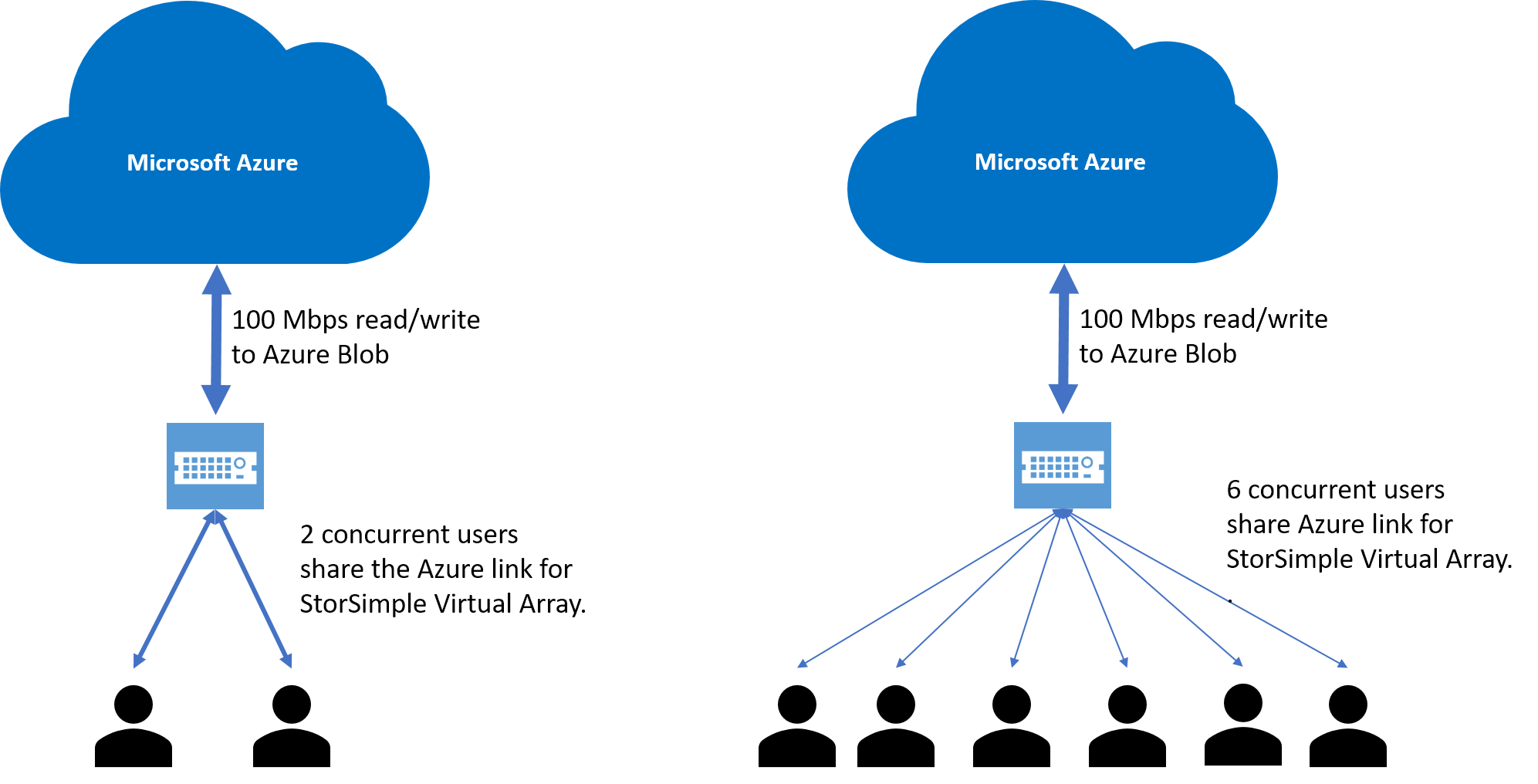 Microsoft Azure Storsimple Virtual Array Overview Docs This Document Uses The Network Setup Shown In Diagram Below At Approximately 100 Mbps That Link Is Shared Across All Requests Coming Into Device And Can Become A Bottleneck As