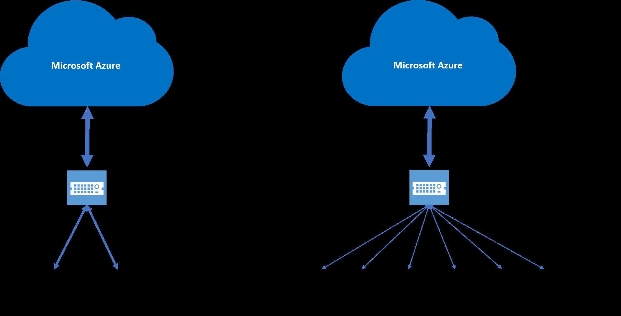Vpn into azure network