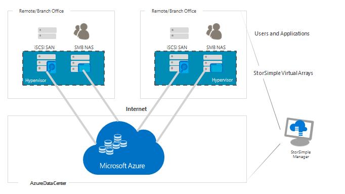 cloud-based storage management