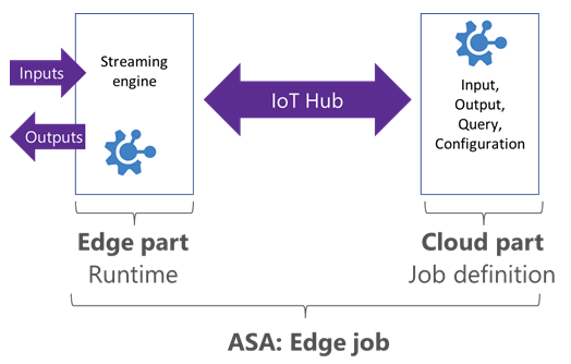Azure Stream Analytics Edge job