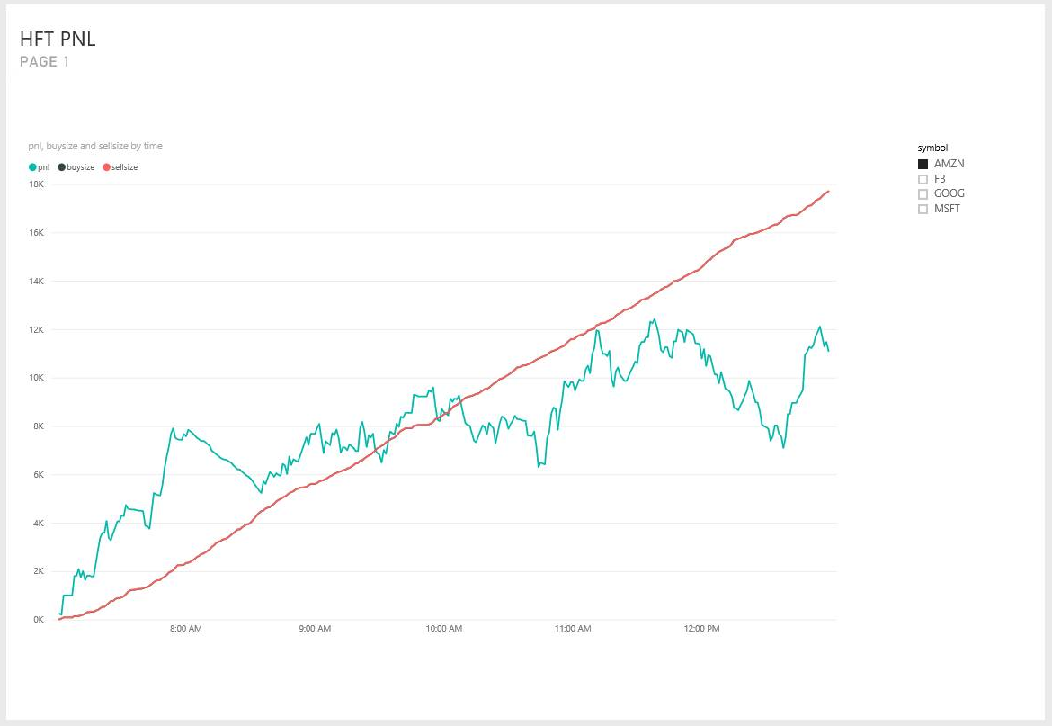 High-frequency trading using Azure Stream Analytics