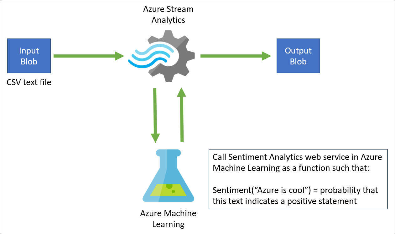azure machine learning text analytics