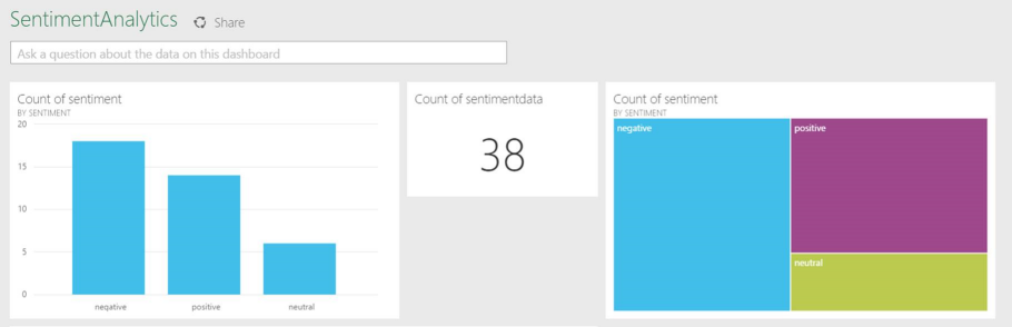 Real-time Twitter sentiment analysis with Azure Stream Analytics