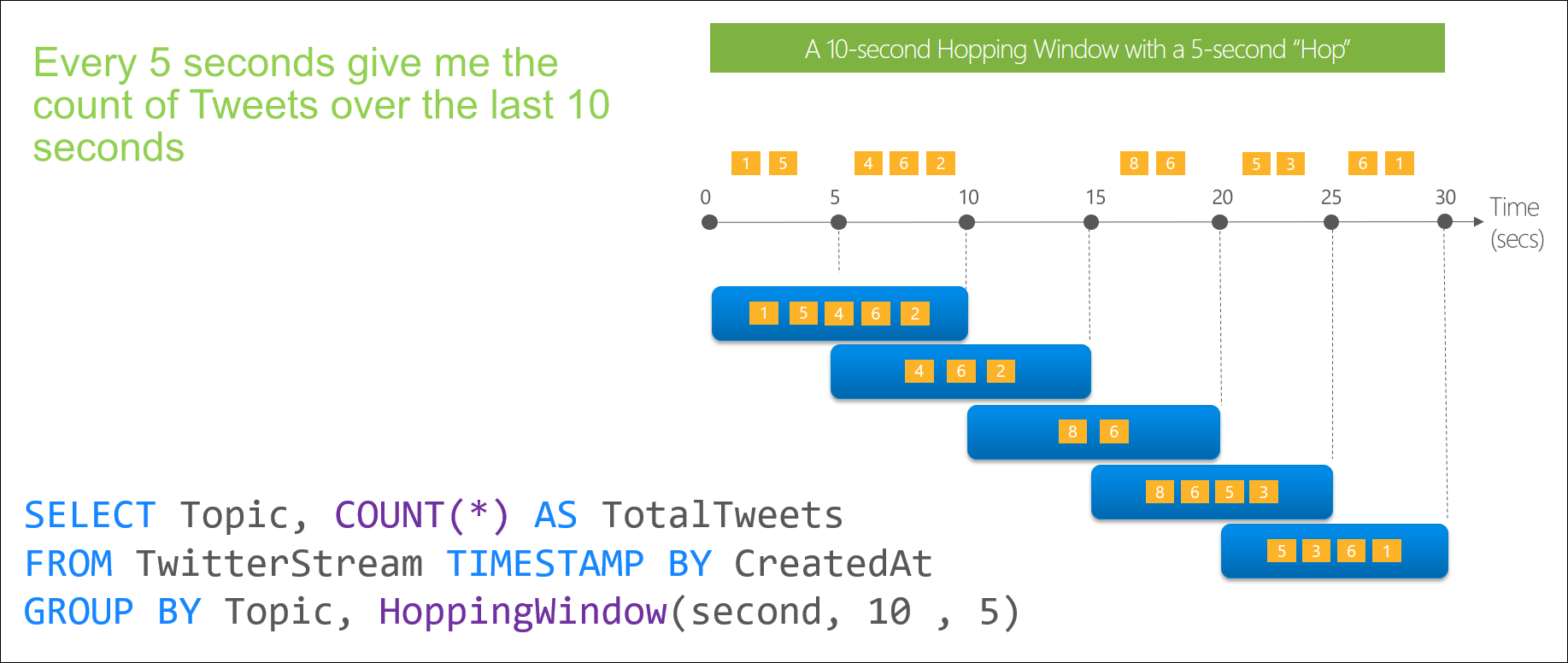 Stream Analytics Window functions hopping intro