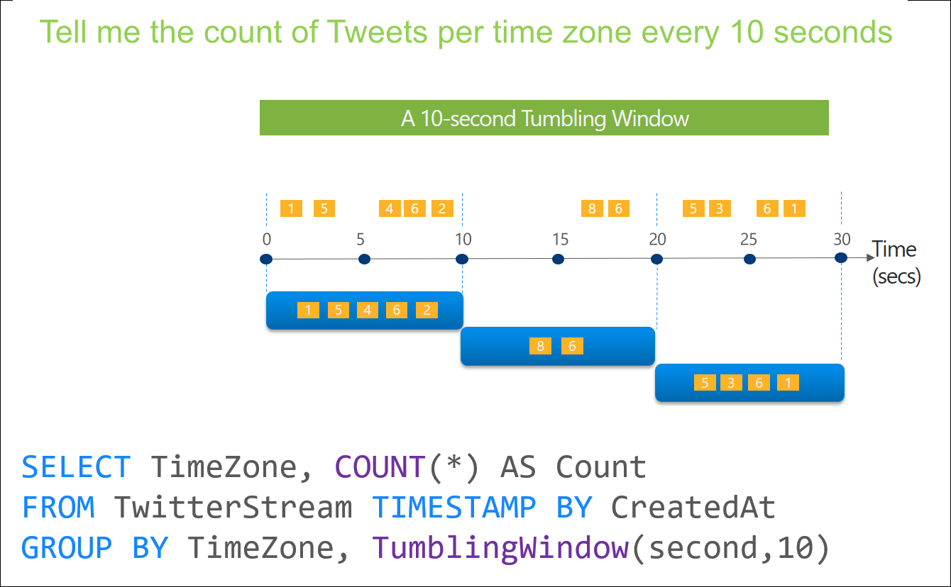 Stream Analytics Window functions tumbling intro