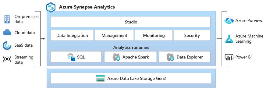 Diagram of Azure Synapse Analytics architecture.