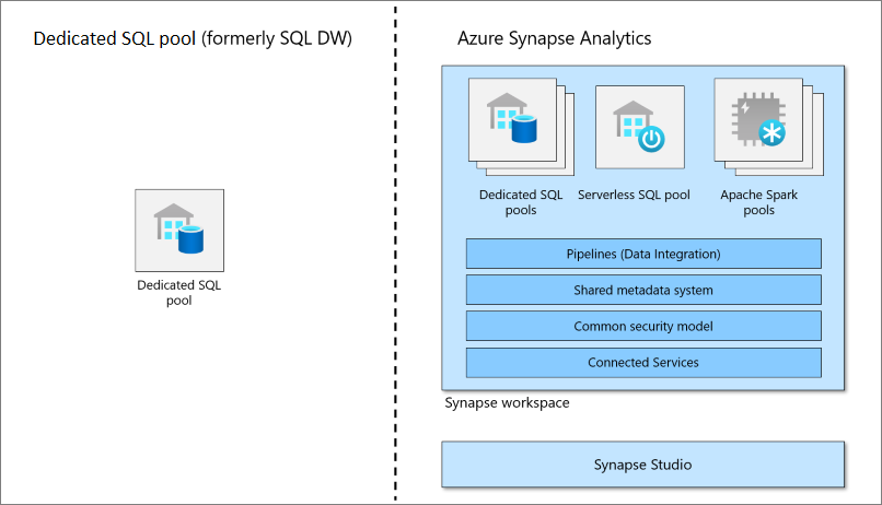 Dedicated SQL pool (formerly SQL DW) in relation to Azure Synapse