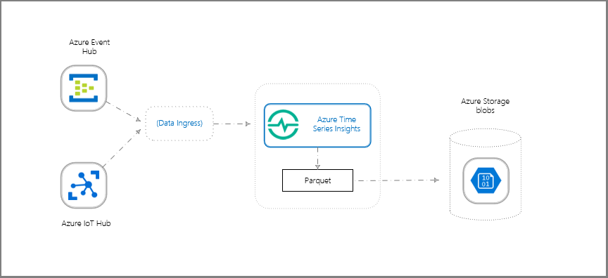 Data storage and ingress in Azure Time Series Insights Preview