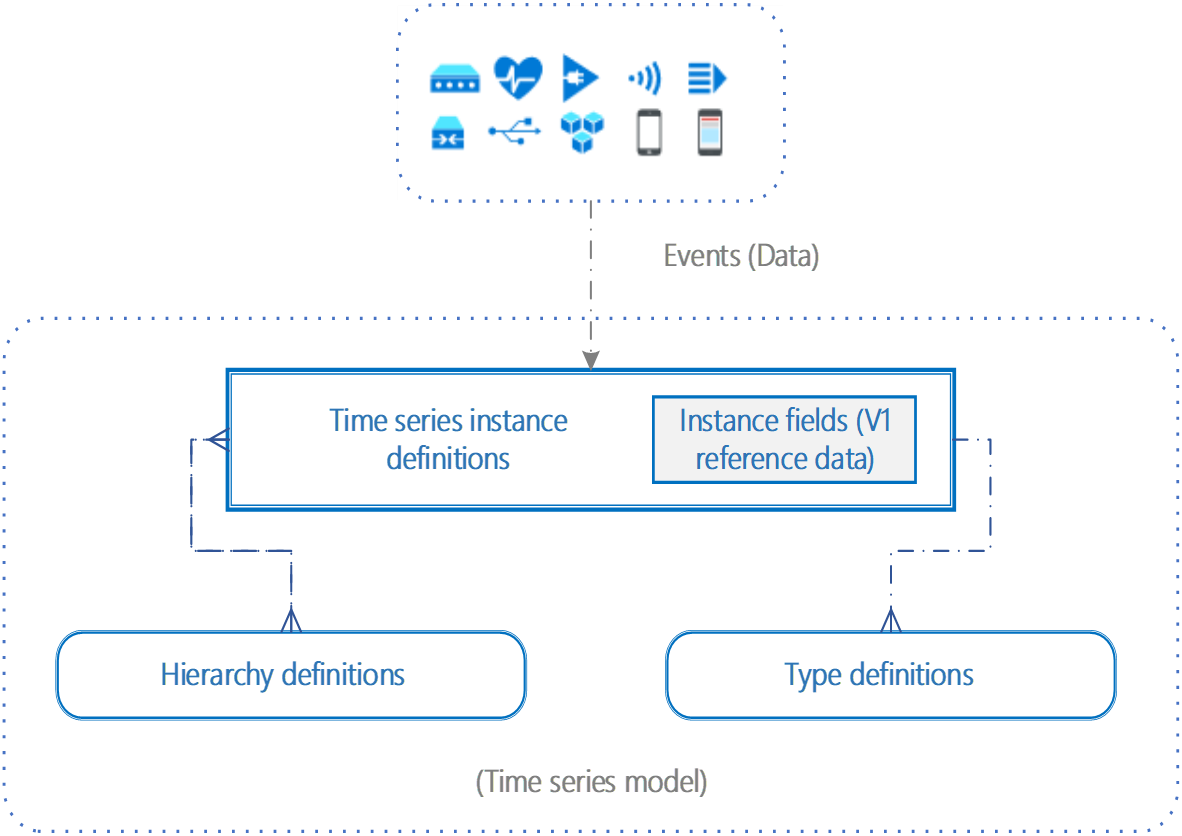 Time Series Model in Azure Time Series Insights Preview