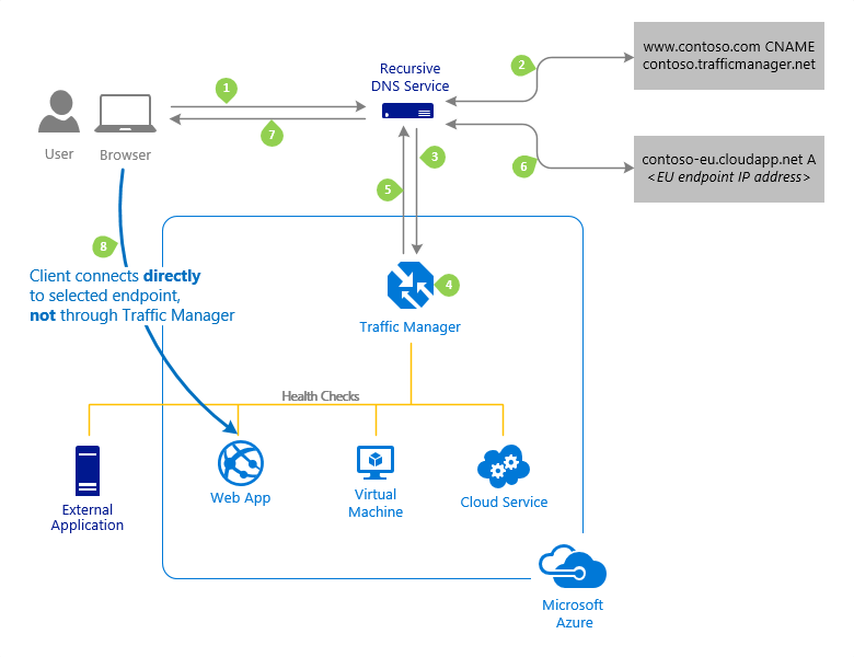 Connection establishment using Traffic Manager