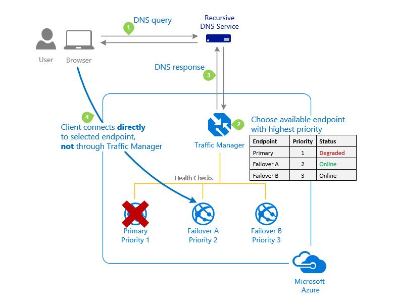 Azure Traffic Manager - traffic routing methods | Microsoft Docs