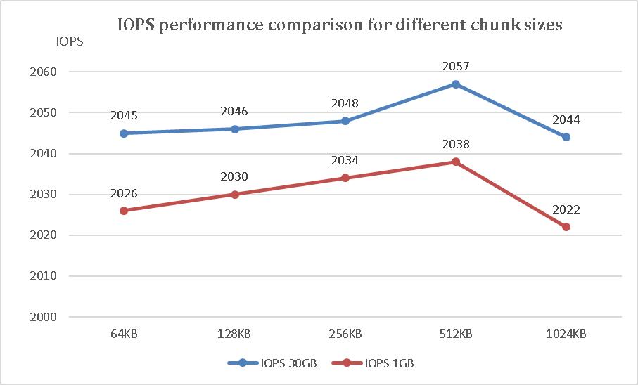 Optimize MySQL Performance On Linux