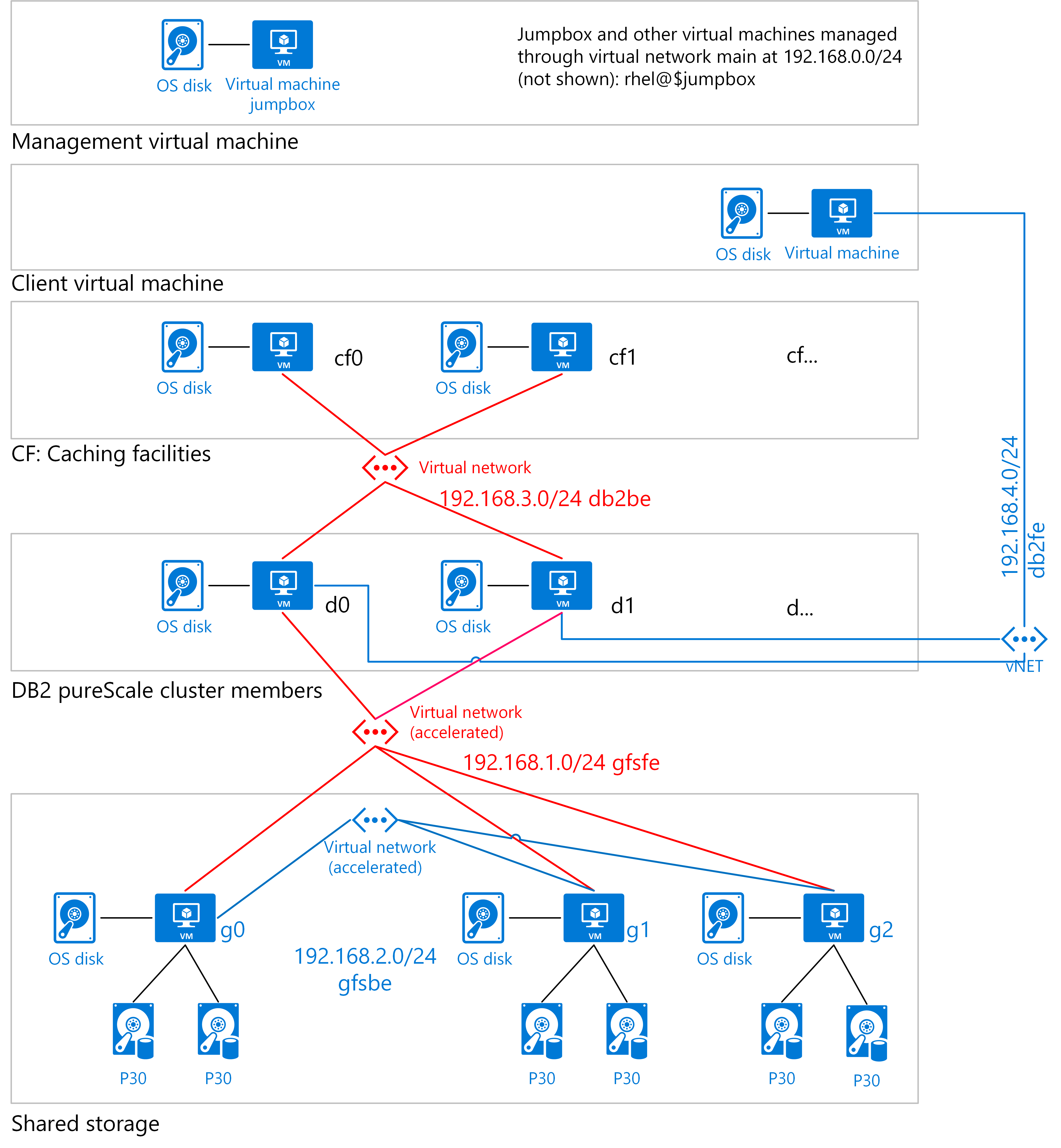IBM DB2 pureScale on Azure | Microsoft Docs