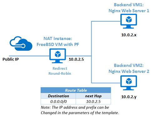 Use FreeBSD's Packet Filter to create a firewall in Azure