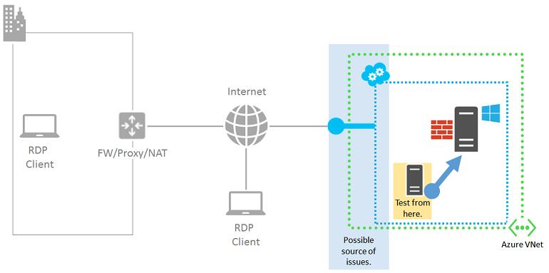 Detailed remote desktop troubleshooting in Azure | Microsoft