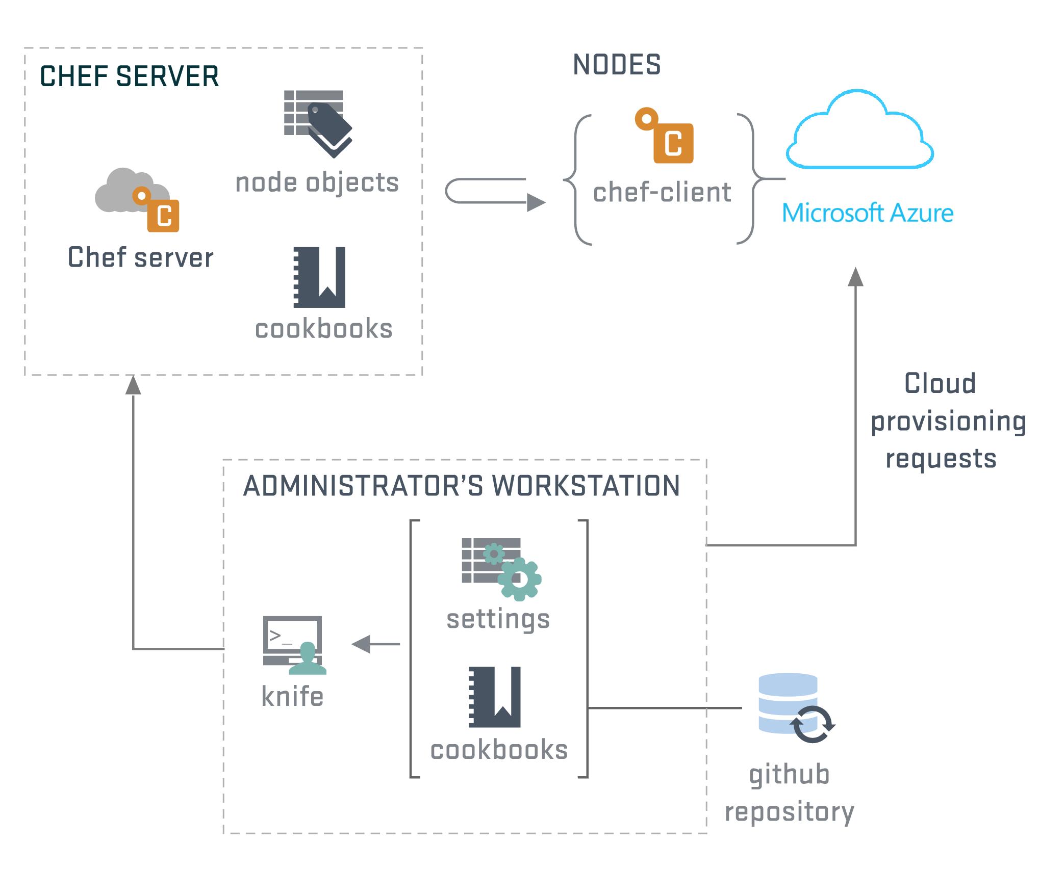 Azure virtual machine deployment with Chef | Microsoft Docs