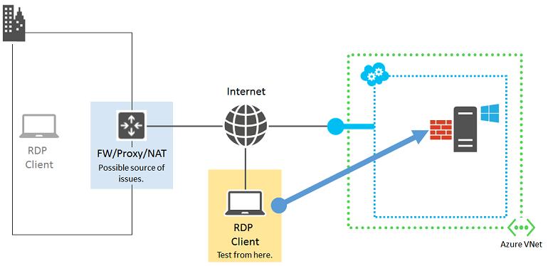 Vpn vs direct connection