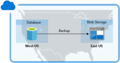 High Availability and Disaster Recovery for SQL Server | Microsoft Docs