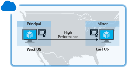 High Availability and Disaster Recovery for SQL Server