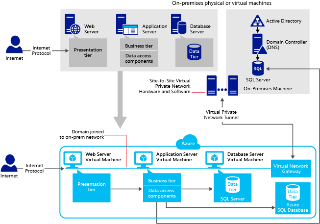 sql server application patterns on vms | microsoft docs