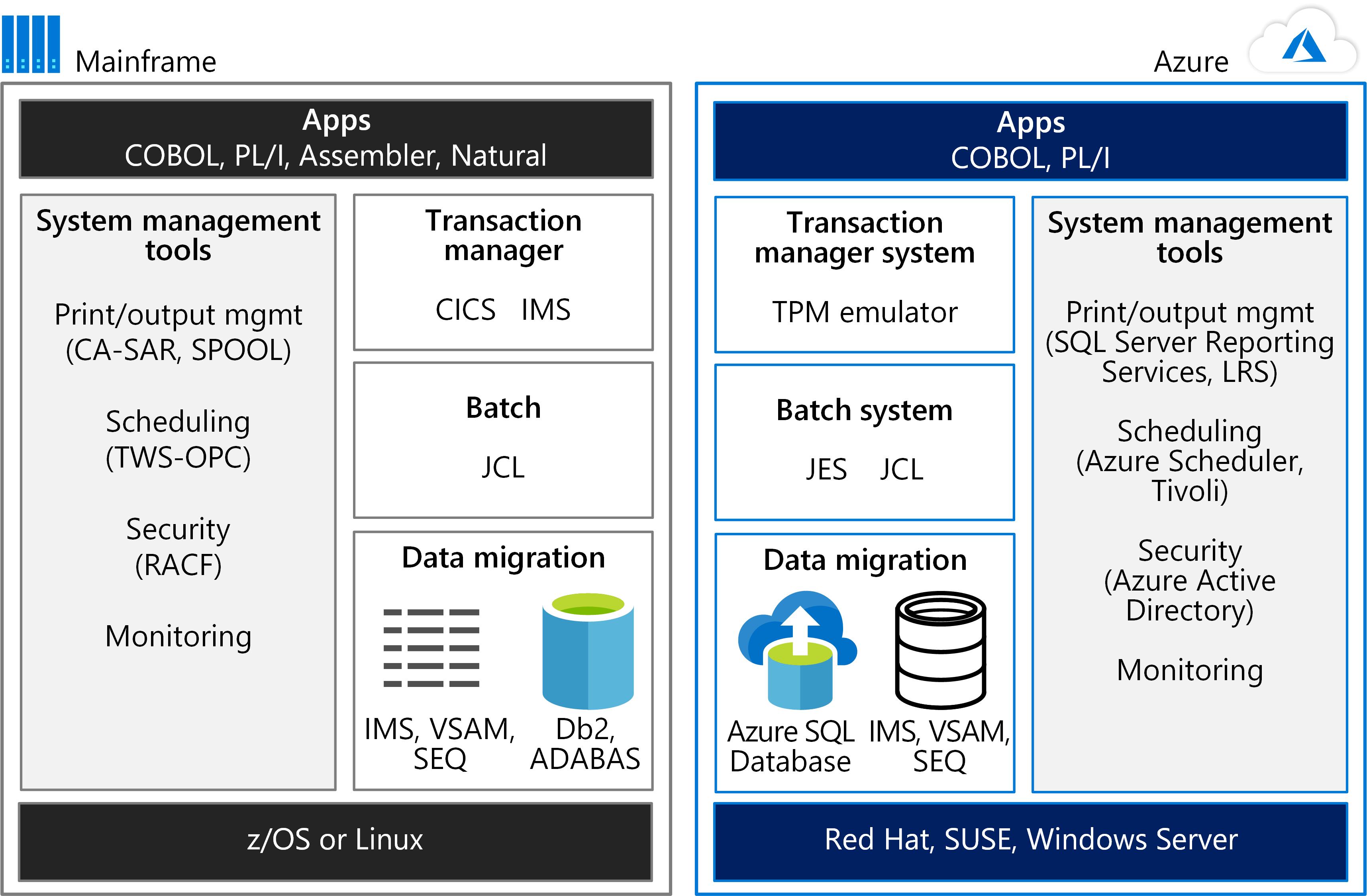Mainframe rehosting on Azure virtual machines | Microsoft Docs