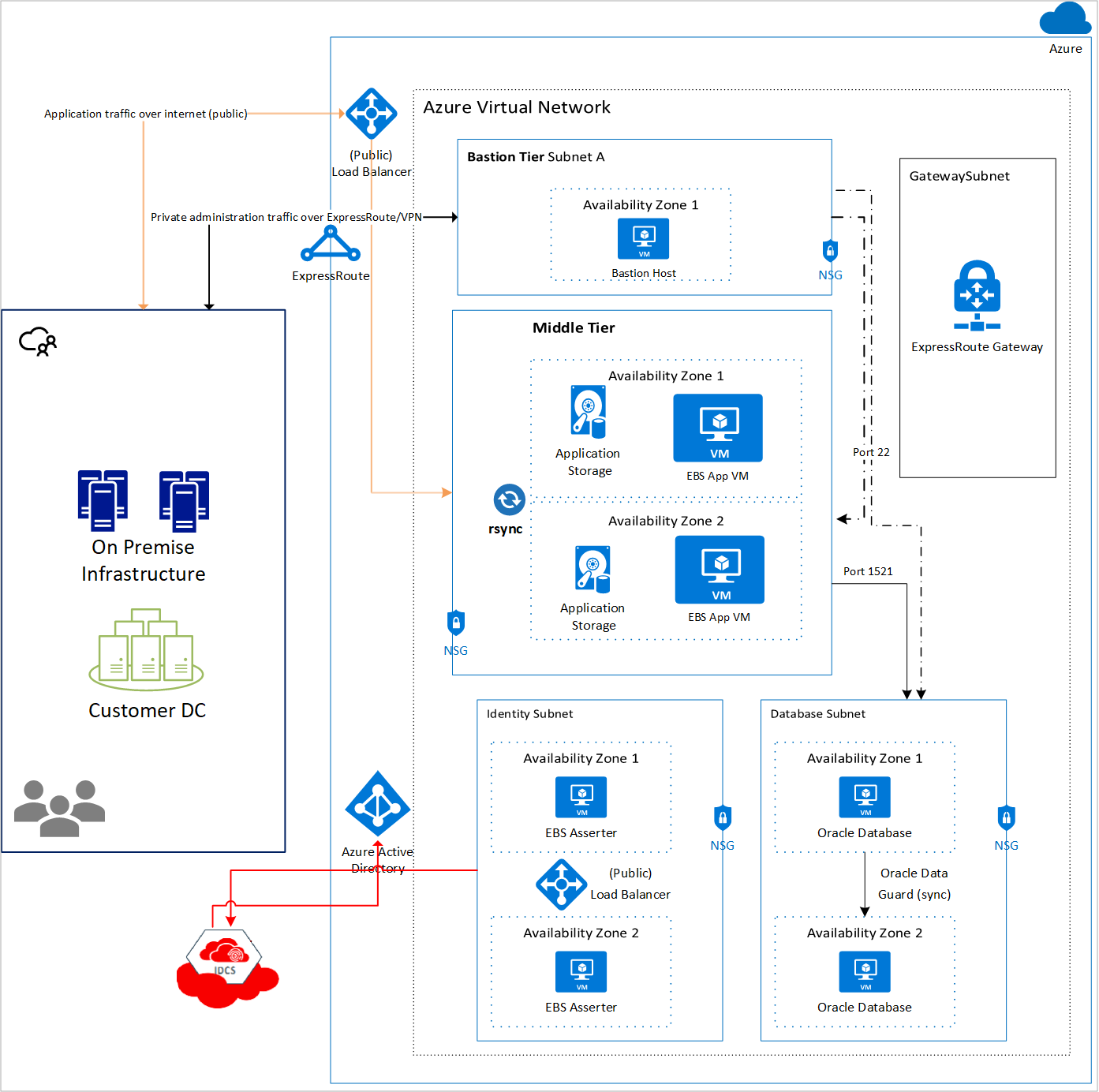 Architectures to deploy Oracle apps on Azure Virtual