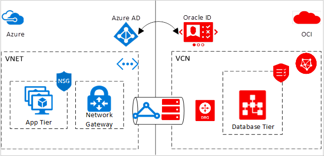Azure OCI solution overview