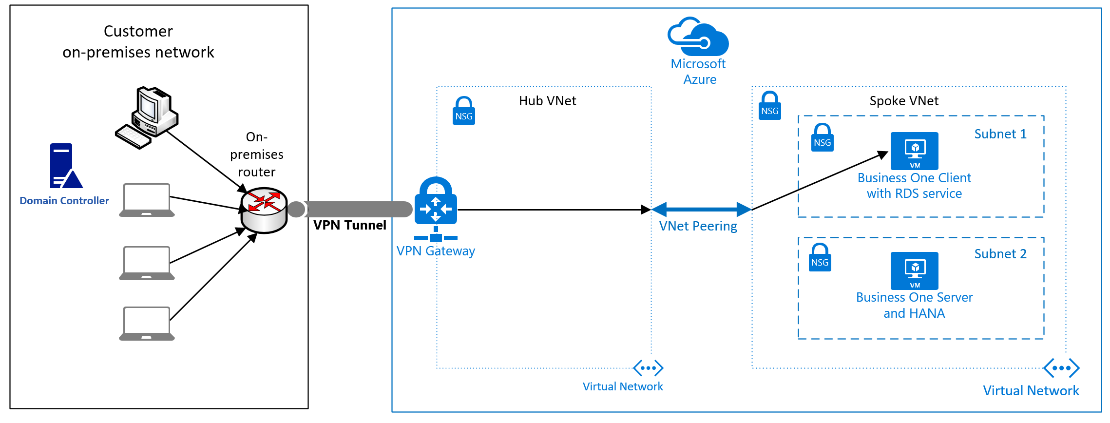 SAP Business One on Azure Virtual Machines | Microsoft Docs