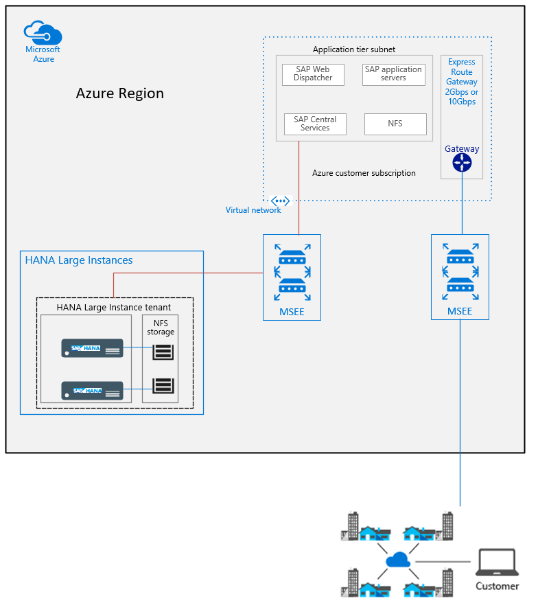 Connectivity setup from virtual machines to SAP HANA on