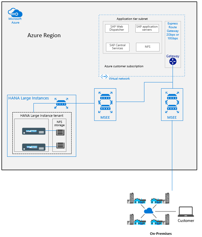 Overview and architecture of sap hana on azure large instances azure vnet connected to sap hana on azure large instances and on premises 1betcityfo Image collections